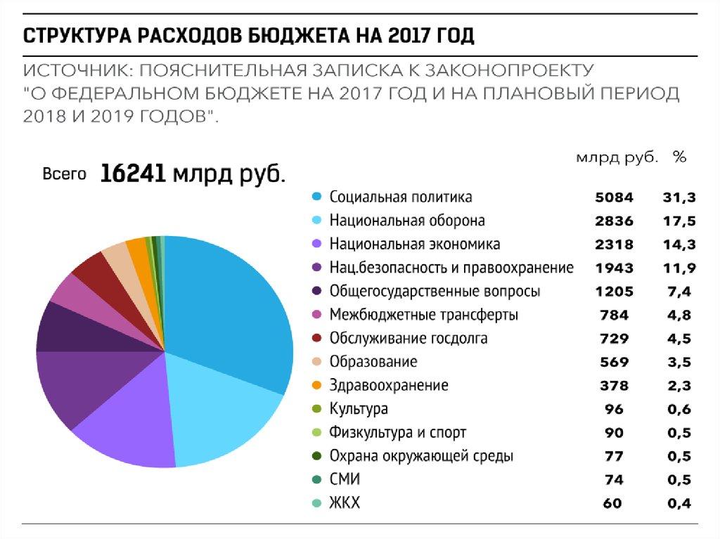 Бюджет россии на 2017 год в цифрах по статьям расходов сам