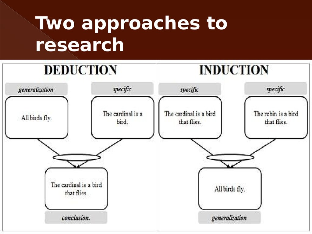 compare and contrast deductive and inductive approaches This discussion paper compares and contrasts inductive and deductive research approaches as described by.