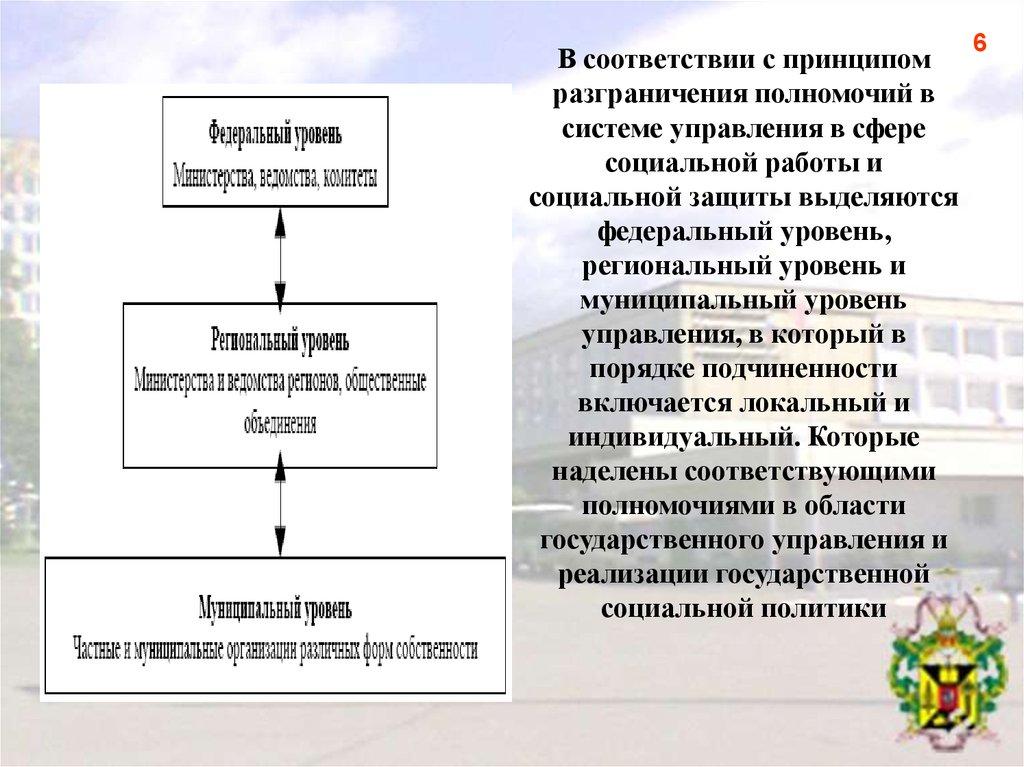 Региональные модели управления социальной работой модельное агенство пыталово