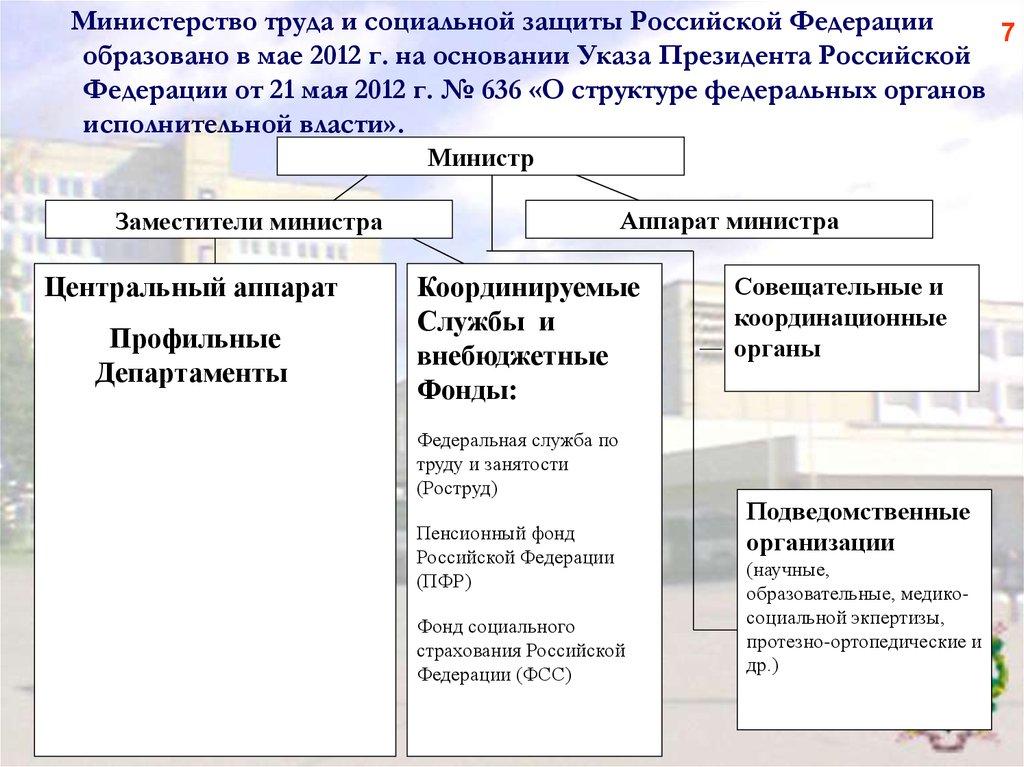 региональные модели управления социальной работой