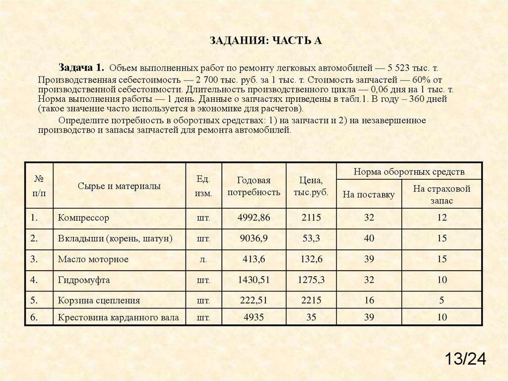 оборотные средства предприятия курсовая работа 2016