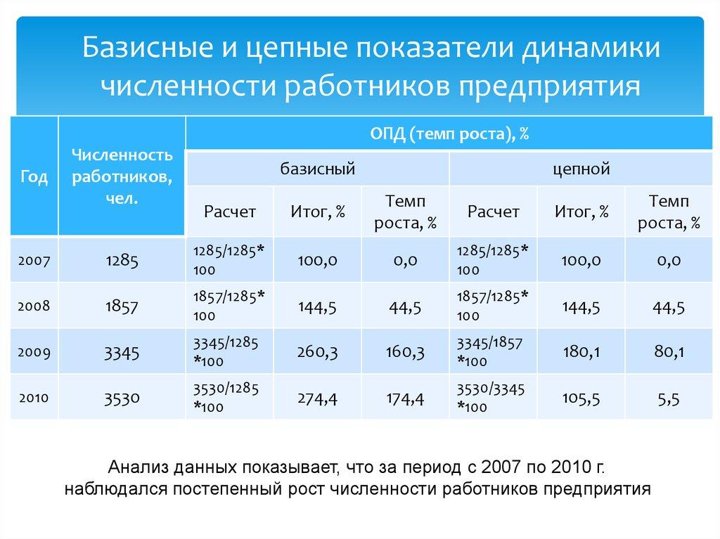 Показатели характеризующие размер фирмы
