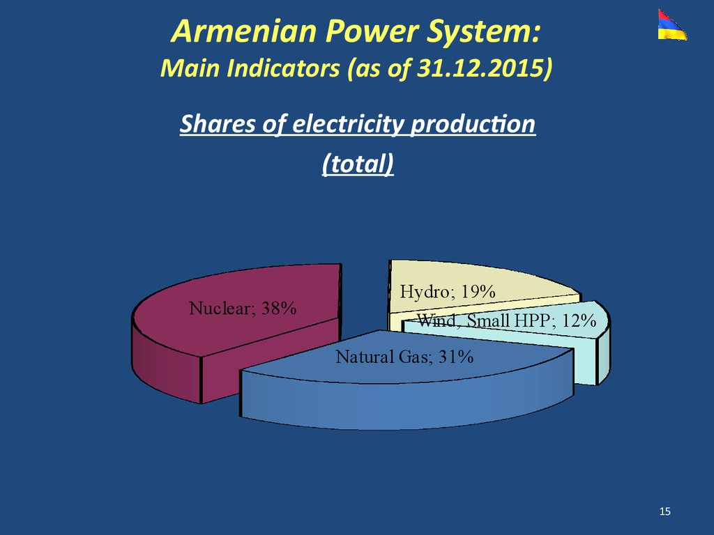 Armenian Energy Sector Overview And Development Outlook Online Power Plant Diagram Ppt System Main Indicators As Of 31122015 Shares Electricity Production Total Nuclear 38 Hydro 19 Wind Small Hpp 12