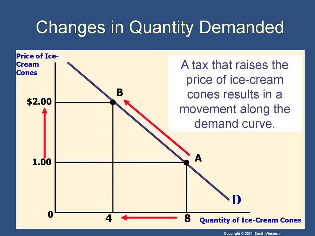 Supply And Demand I  How Markets Work