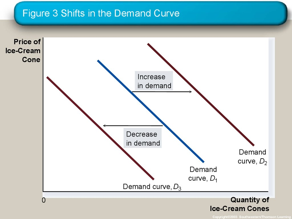 Figure 3 Shifts in the Demand Curve