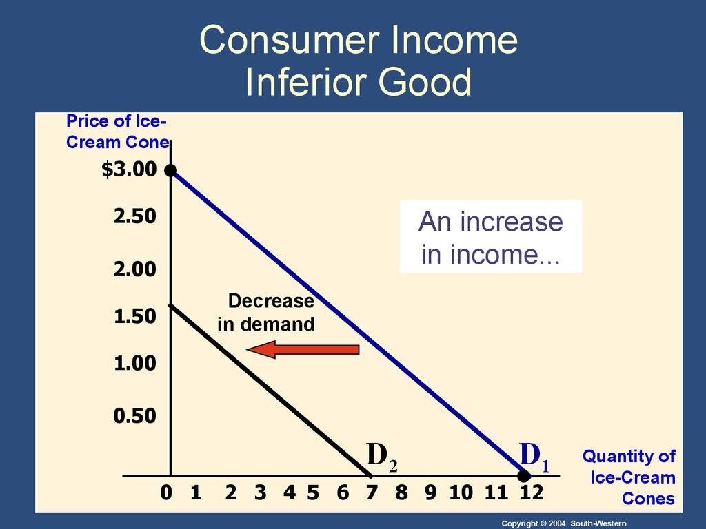 Consumer Income Inferior Good