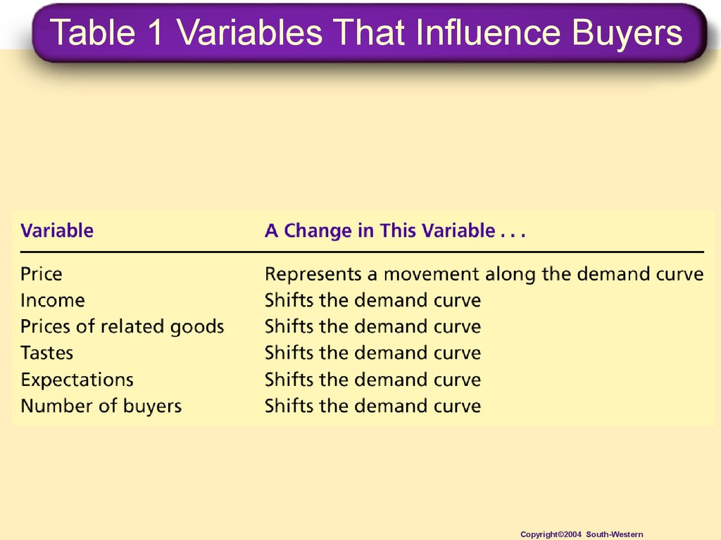 Table 1 Variables That Influence Buyers