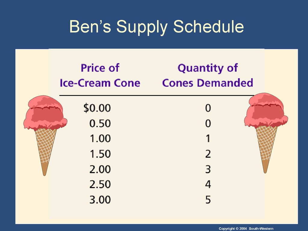 Ben's Supply Schedule