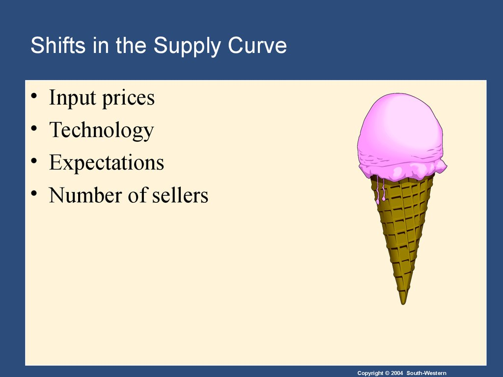 Shifts in the Supply Curve