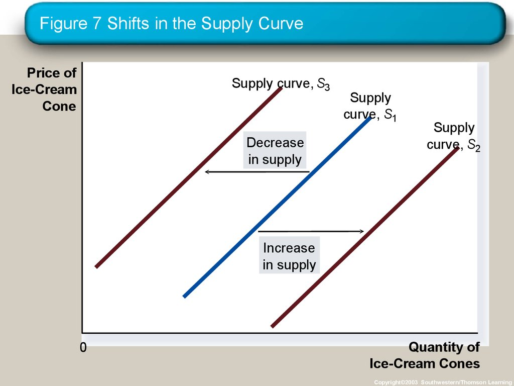 Figure 7 Shifts in the Supply Curve