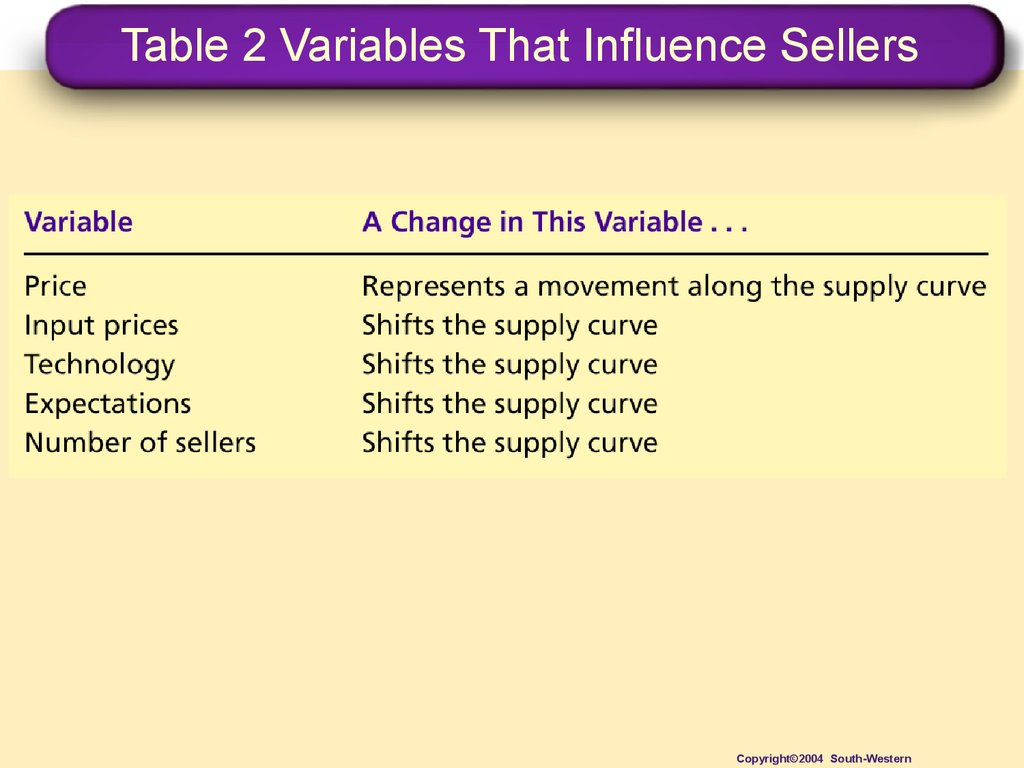 Table 2 Variables That Influence Sellers