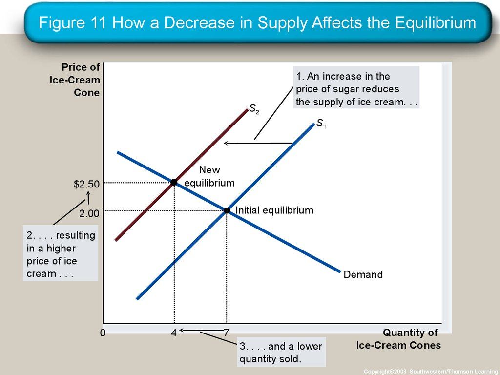 Figure 11 How a Decrease in Supply Affects the Equilibrium