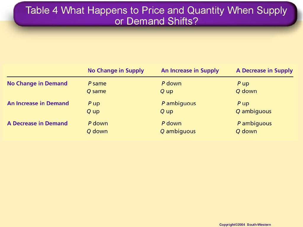 Table 4 What Happens to Price and Quantity When Supply or Demand Shifts?