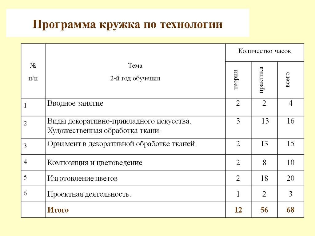 ПРОГРАММА КРУЖКА РУКОДЕЛОЧКА 1-4 ФГОС СКАЧАТЬ БЕСПЛАТНО