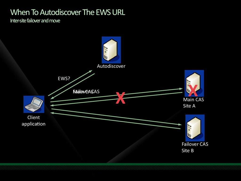 When To Autodiscover The EWS URL Inter-site failover and move
