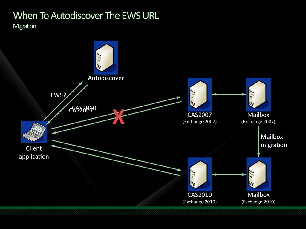When To Autodiscover The EWS URL Migration