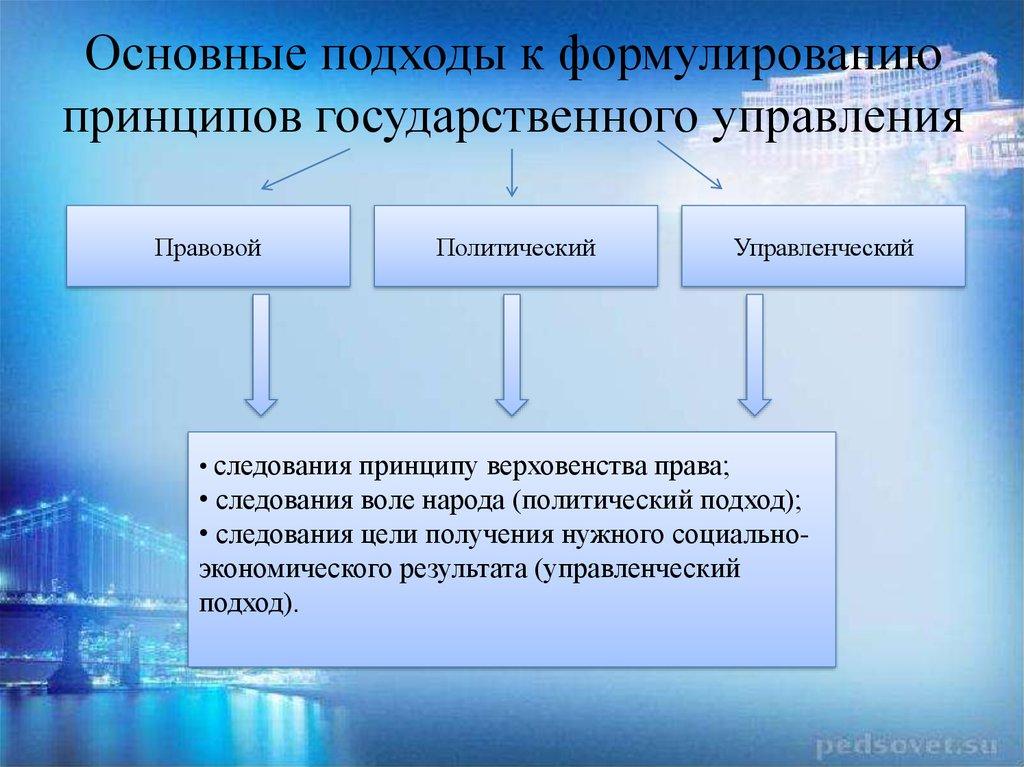 Природа И Сущность Государственного Управления Шпаргалка