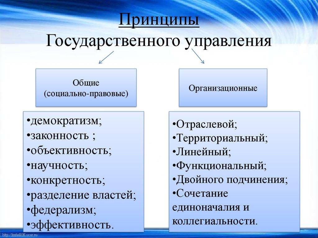 шпаргалка государственное управление и регулирование в сфере социально-культурной деятельности