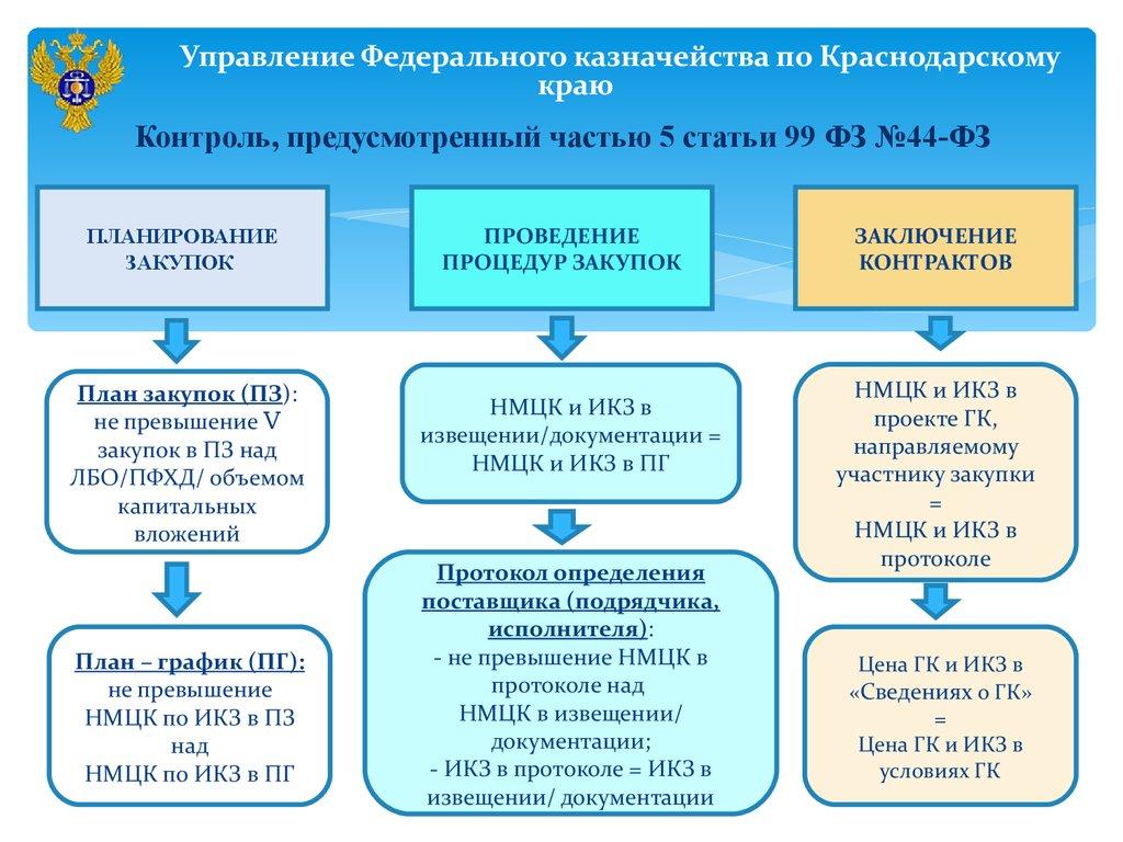 Шпаргалка По 44-фз С Изменениями От 21.07.2018