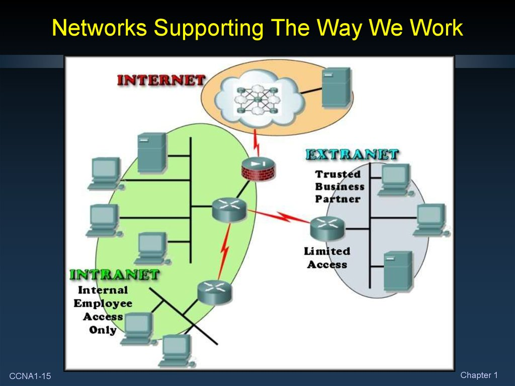 Networks Supporting The Way We Work