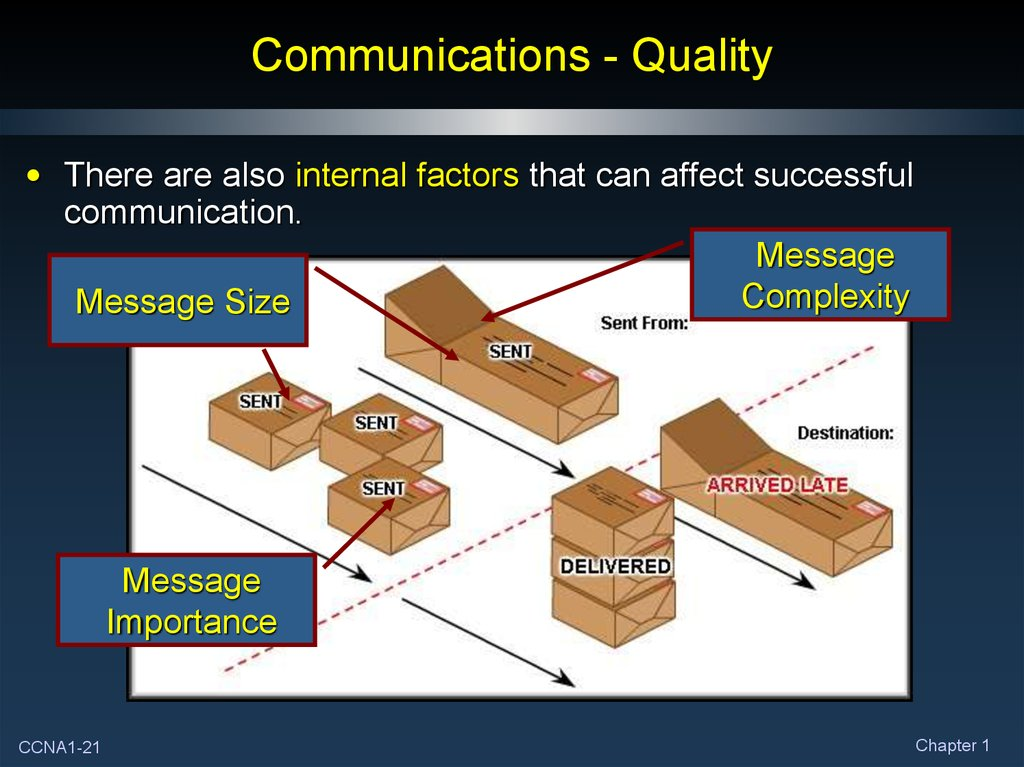 Communications - Quality
