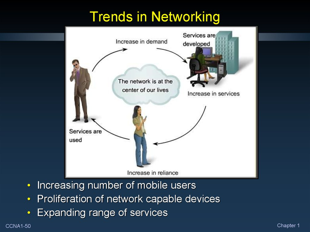 Trends in Networking