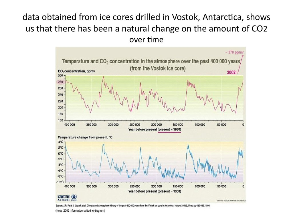 data obtained from ice cores drilled in Vostok, Antarctica, shows us that there has been a natural change on the amount of CO2 over time