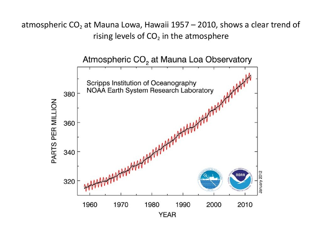 atmospheric CO2 at Mauna Lowa, Hawaii 1957 – 2010, shows a clear trend of rising levels of CO2 in the atmosphere