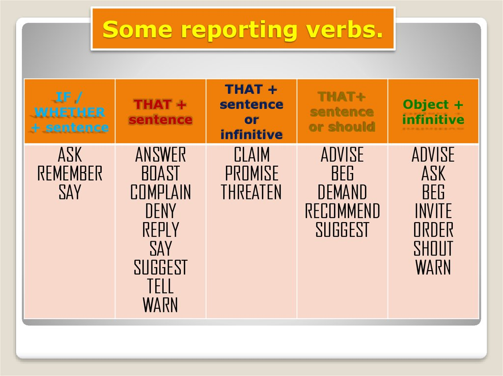 Some reporting verbs.