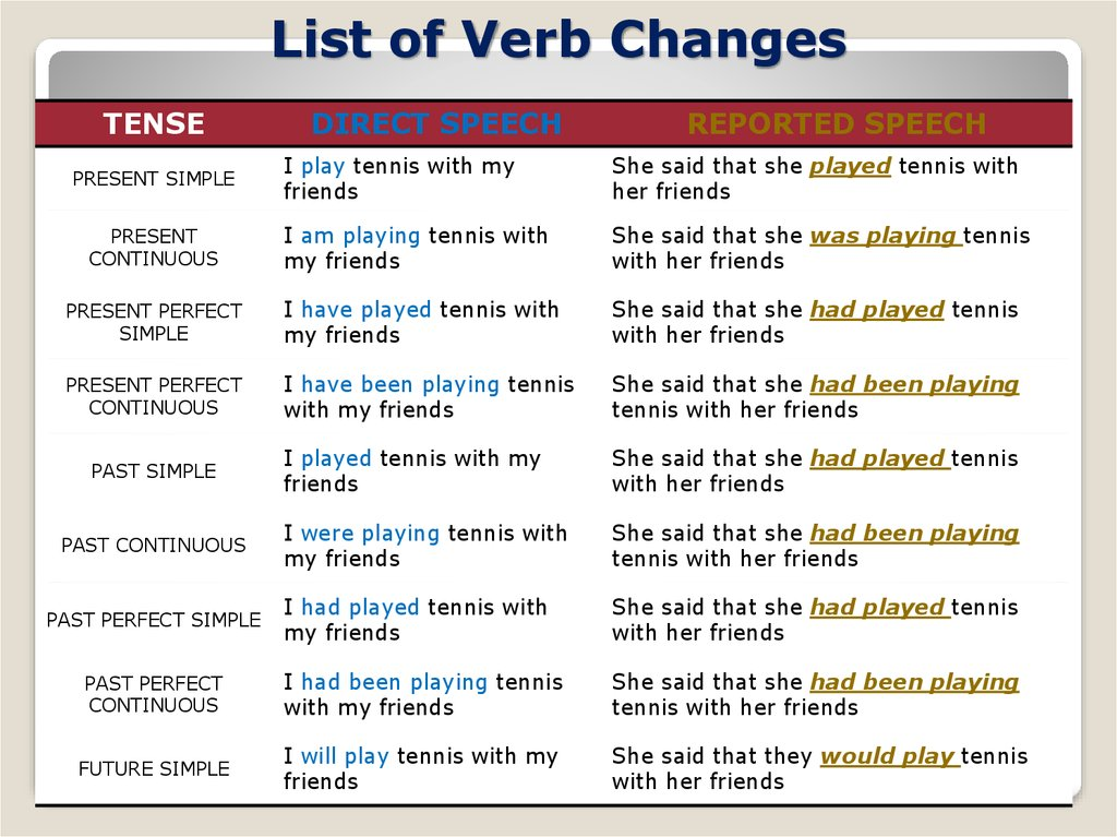 List of Verb Changes