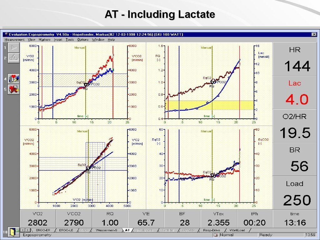 AT - Including Lactate