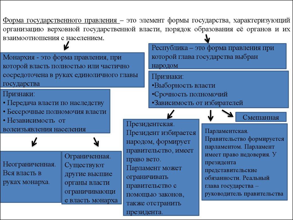 Формы в российском шпаргалка особенности правления государстве