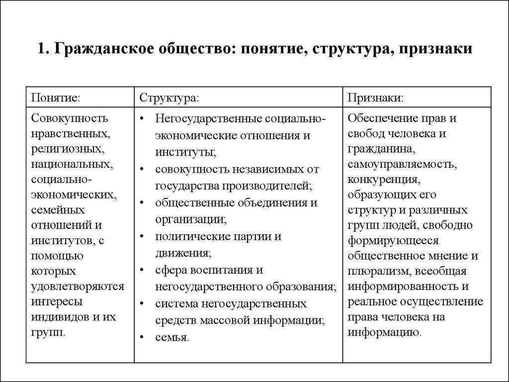 гражданское общество понятие,сущность,признаки,структура шпаргалки
