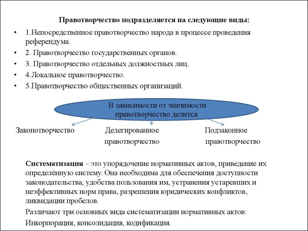 87. кодификация законодательства понятие, виды и значение шпаргалка