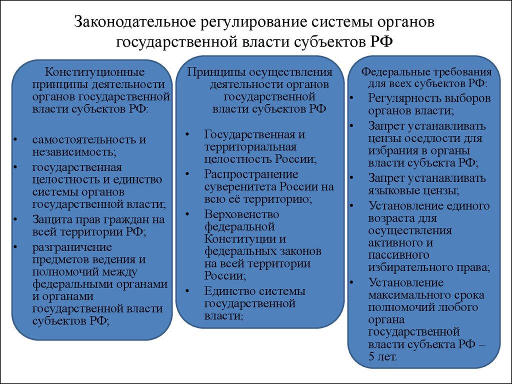 Понятие и законодательное регулирование