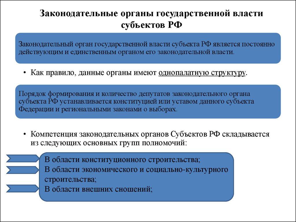Власти органы шпаргалки законодательной