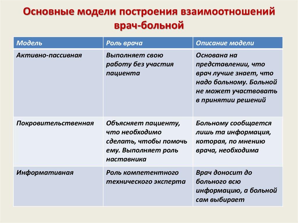 Основные модели построения работы девушка модель коллективной работы