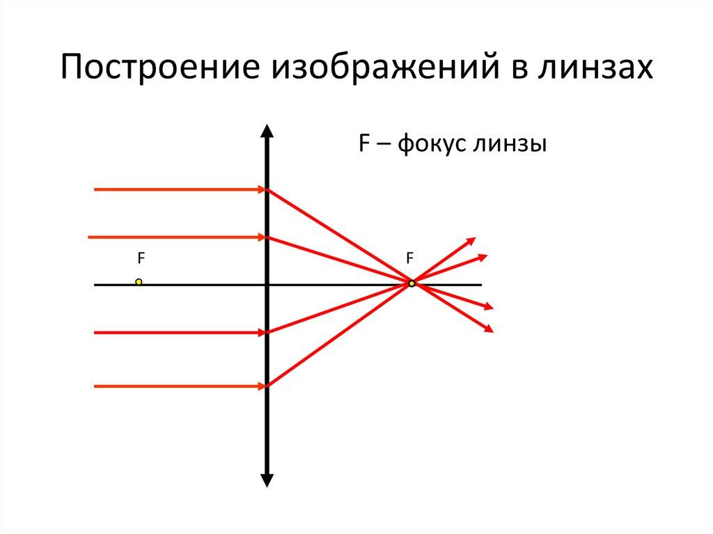 Изображение в линзах картинка