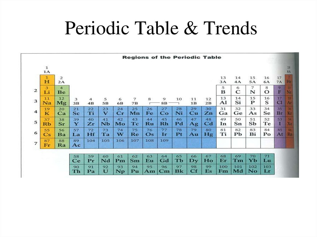 Periodic table and trends online presentation periodic table trends urtaz Images