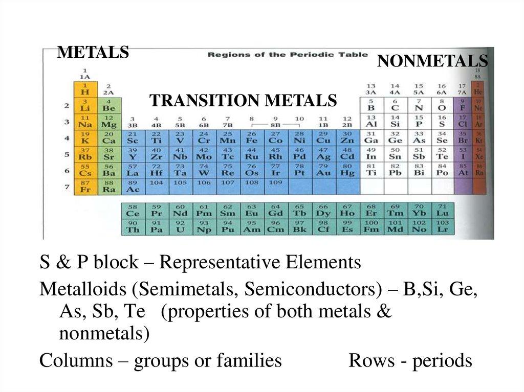 Periodic table and trends online presentation s p block representative elements metalloids semimetals semiconductors bsi ge as sb te properties of both metals nonmetals urtaz Gallery