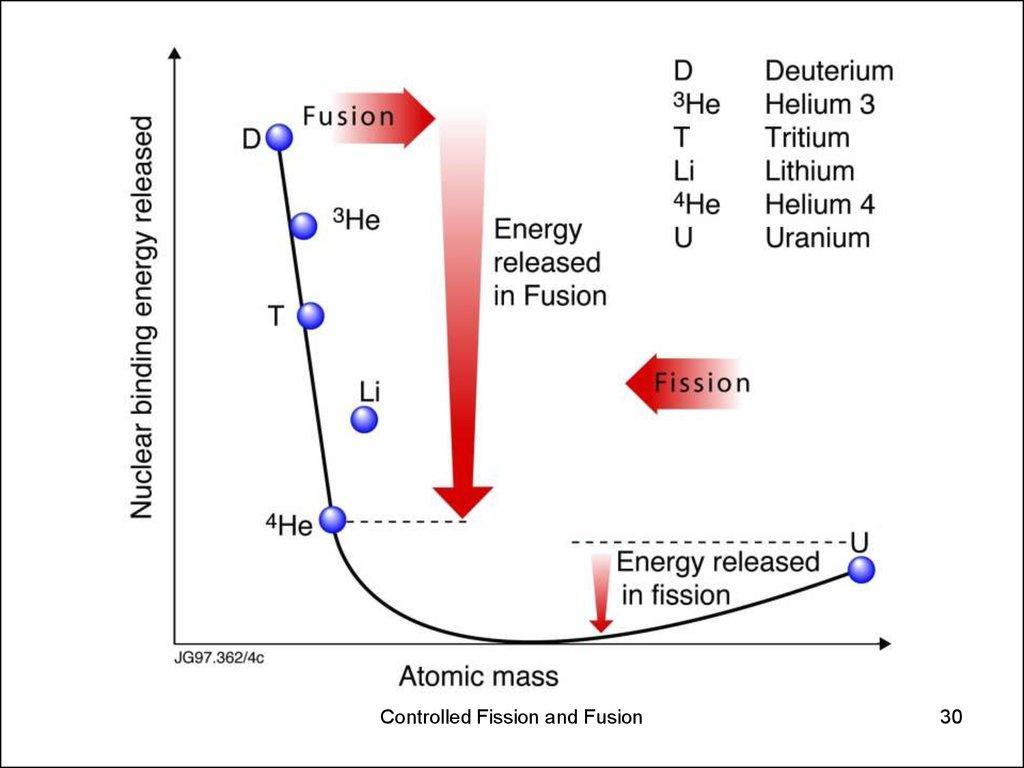 Fusion Fission Morenpulsar