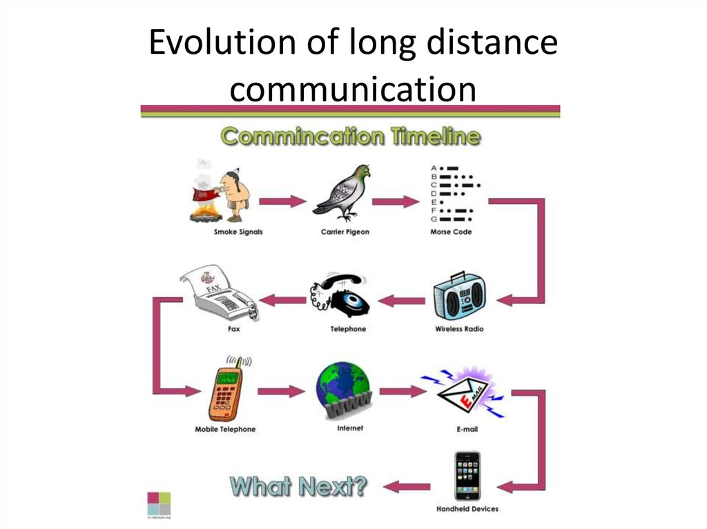 Evolution of long distance communication