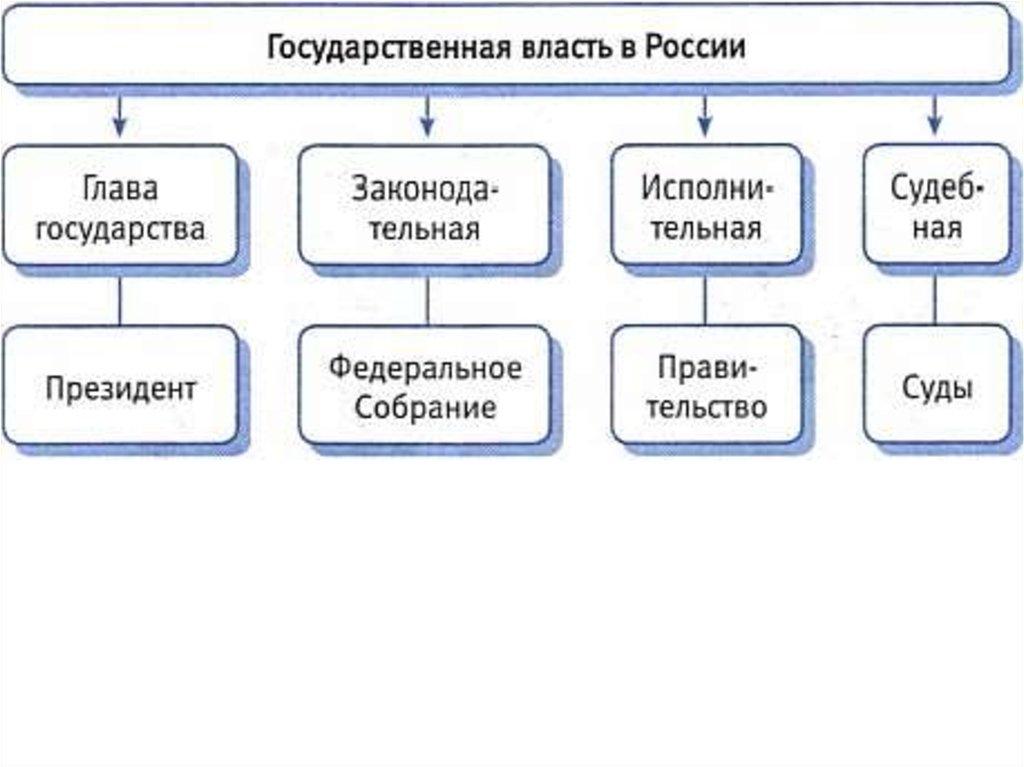 Схема основы конституционного строя 730