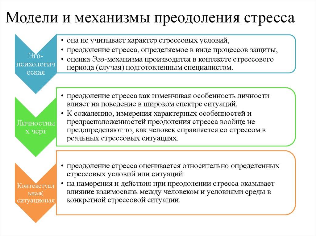 Диагностика стратегий поведенческой активности в стрессовых условиях онлайн гонки фильмы онлайн россия