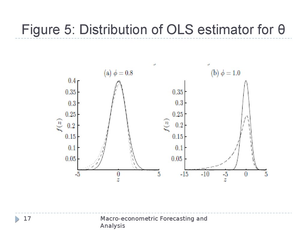 Figure 5: Distribution of OLS estimator for θ