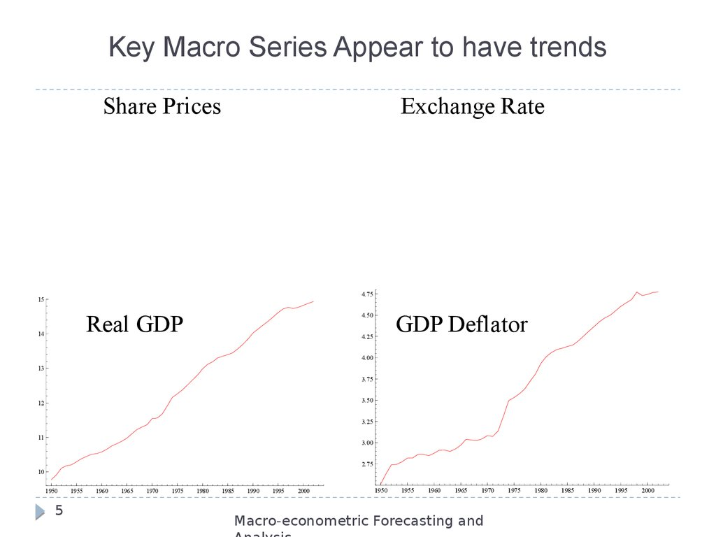 Key Macro Series Appear to have trends