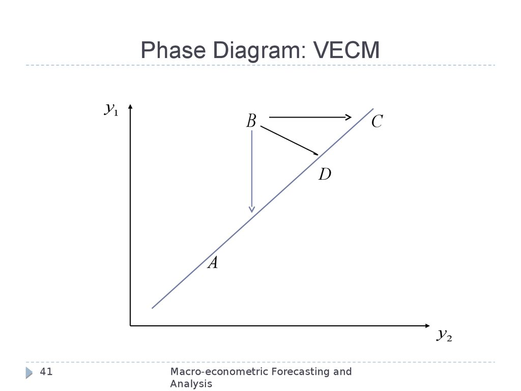 Phase Diagram: VECM