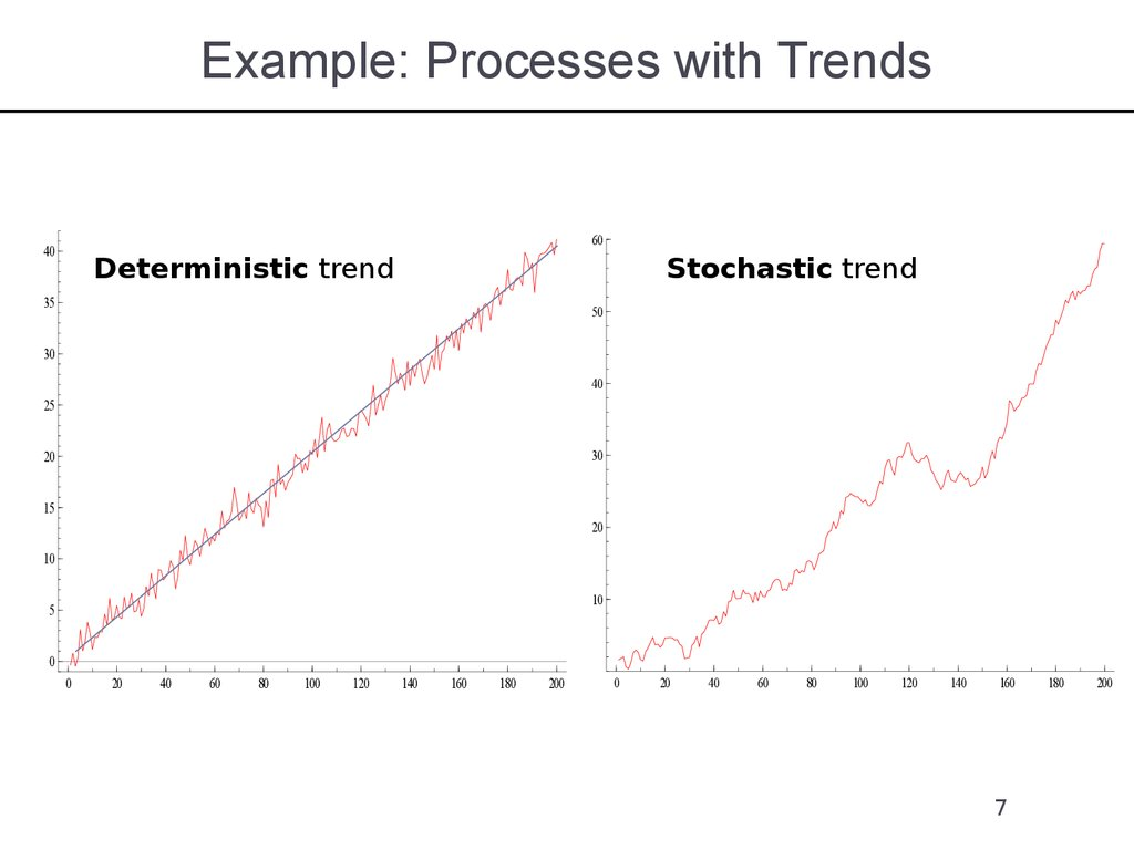 Example: Processes with Trends