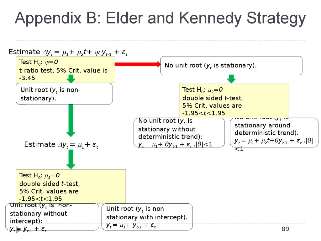 Appendix B: Elder and Kennedy Strategy