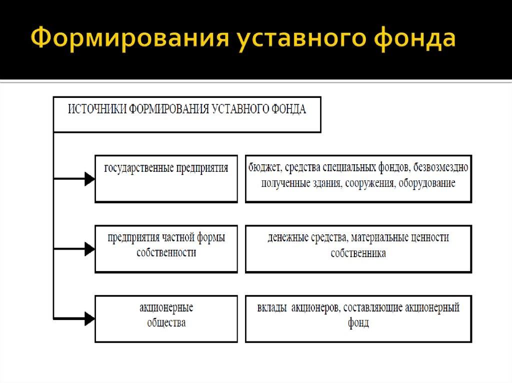 три вида источники формирования денежных фондов Guahoo Известная финская